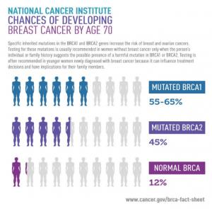 Prostate Cancer; breast cancer genes cause same risk in men
