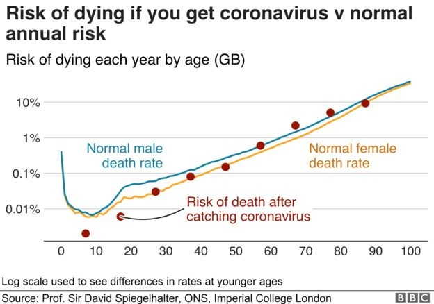 Risk of dying with COVID-19